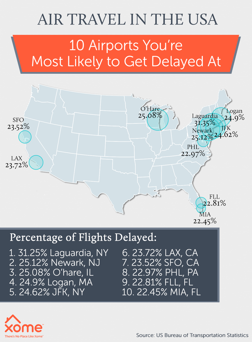 Busiest most delayed airports in america USA